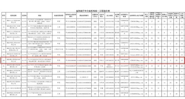 省财政厅中介库机构库——工程造价类.jpg