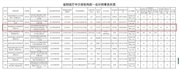 省财政厅中介库机构库——会计师事务所类.jpg